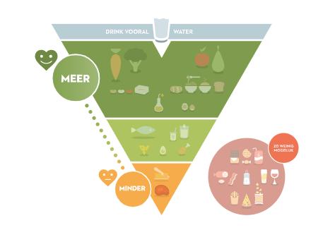 Voedingsdriehoek van het Vlaams instituut voor gezond leven